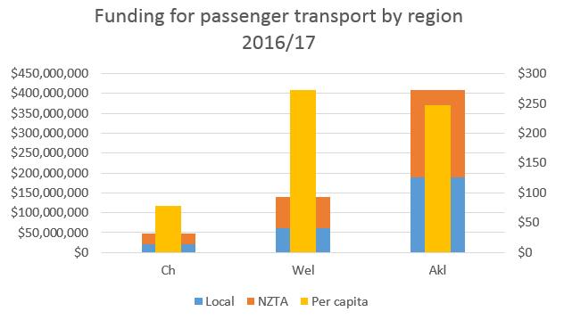 NZTA spending.PNG
